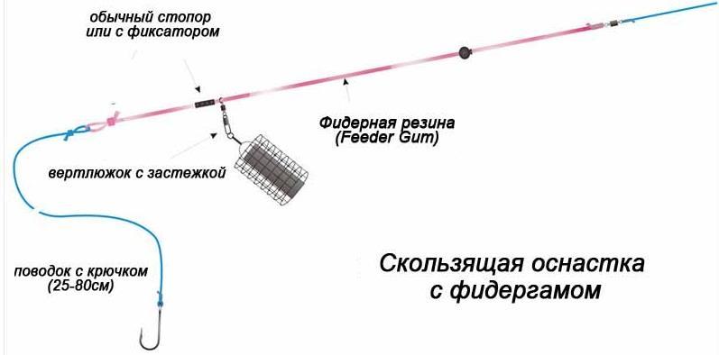 Резиновый амортизатор для фидера