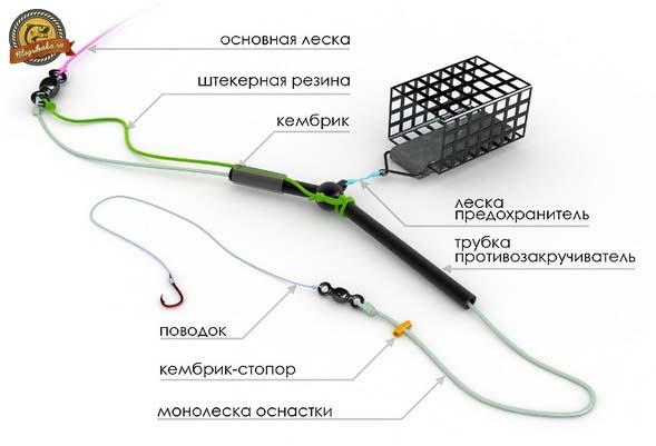 Фидерная оснастка с противозакручивателем: изготовление и монтаж ...